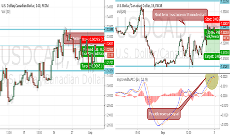 USDCAD: SHORT on USDCAD