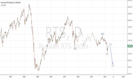 RTS: RTS