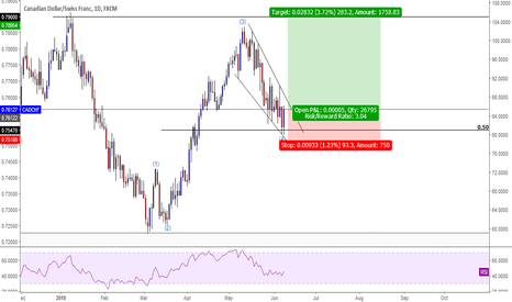 CADCHF: CADCHF Buy Opportunity.