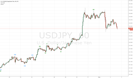 USDJPY: Bullish On The 1hr Chart