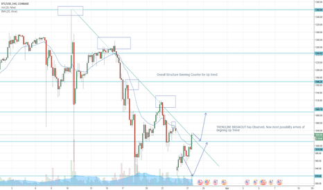 BTCUSD: Seems like BTC USD about to booming UP