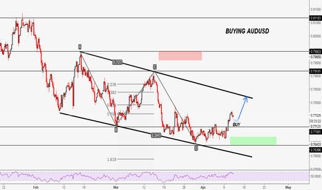 AUDUSD: AUDUSD | A.B.C.D - Bullish Insight!