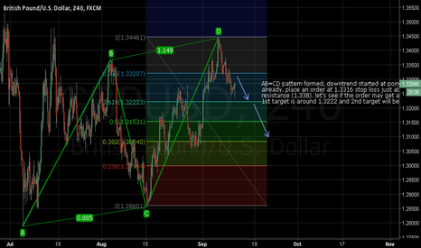 GBPUSD: AB=CD pattern formed and short GBPUSD