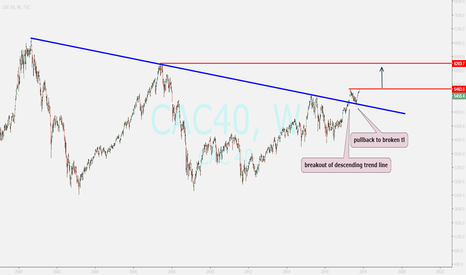 CAC40: CAC 40 ...nice moving