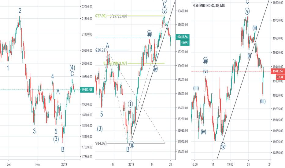 FTSEMIB: Aggiornamento FTSEMIB Elliott Wave Analysis