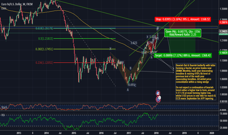 EURUSD: EUR/USD BEARISH SWING PENDING TO FORM LONG TERM HIGHER LOW
