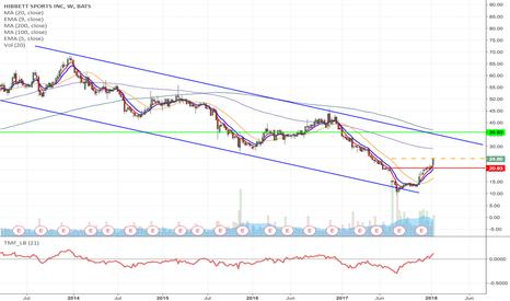 HIBB: HIBB -Upward breakout trade from $24.75 to $35.93