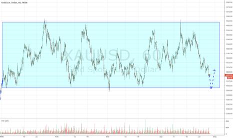 XAUUSD: Gold in short balance