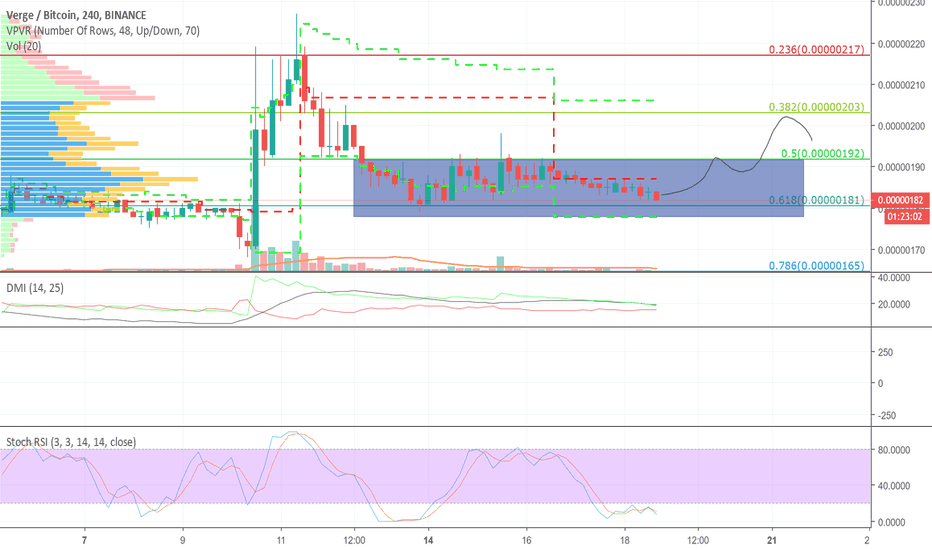 XVGBTC: Verge breakout is emmitment