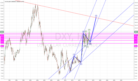 DXY: Dollar index in 1-2 year period