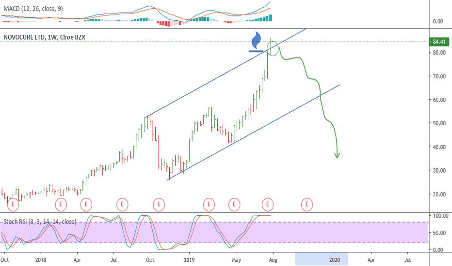 NVCR Stock Price and Chart — NASDAQ:NVCR — TradingView