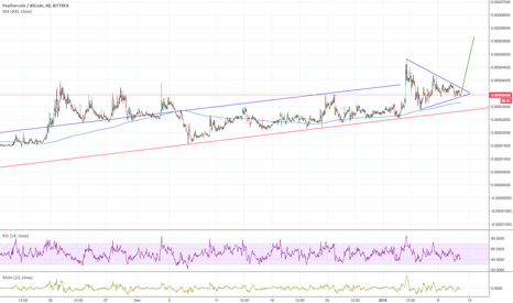 FTCBTC: FTC going up - Pennant/Symmetrical Triangle