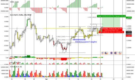 EURUSD: EURUSD Buy \\ (4hr TF)