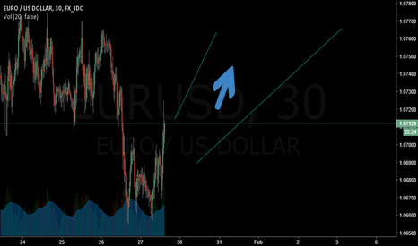 EURUSD: Longterm Long on EURUSD