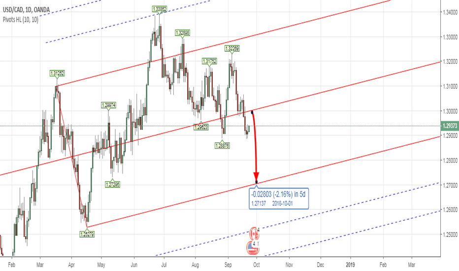 USDCAD: PITCHFORK - Forex USDCAD Weekly Analysis 24th - 28th Sept 2018