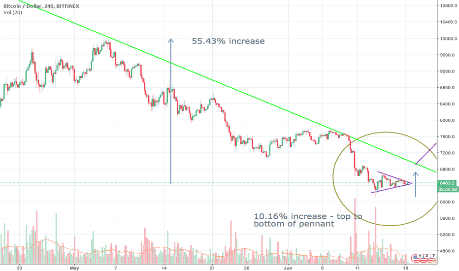 BTCUSD: BTC Bottomed?! - A Tale of Bullish Bear Pennants