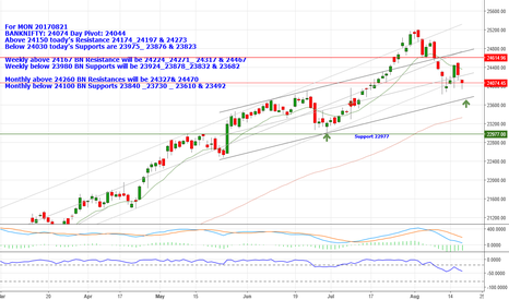BANKNIFTY: BANKNIFTY: 24074,Below 24030 Supports are 23975_ 23876 & 23823