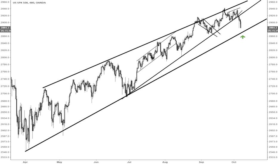 SPX500USD: S&P500 via /ES long area