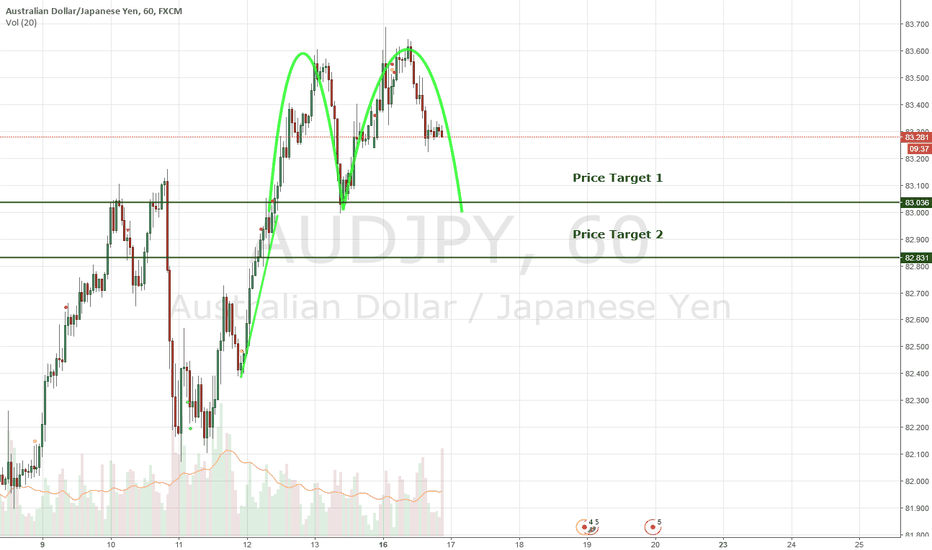 AUDJPY: Double Top Forming