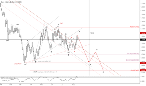 EURUSD: Ending Diagonal?
