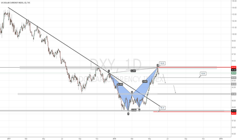 DXY: DOLLAR INDEX SETTING UP FOR A SELL