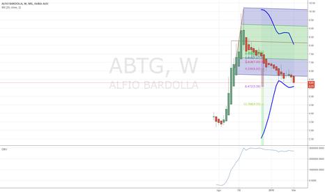 ABTG: confermo ribasso
