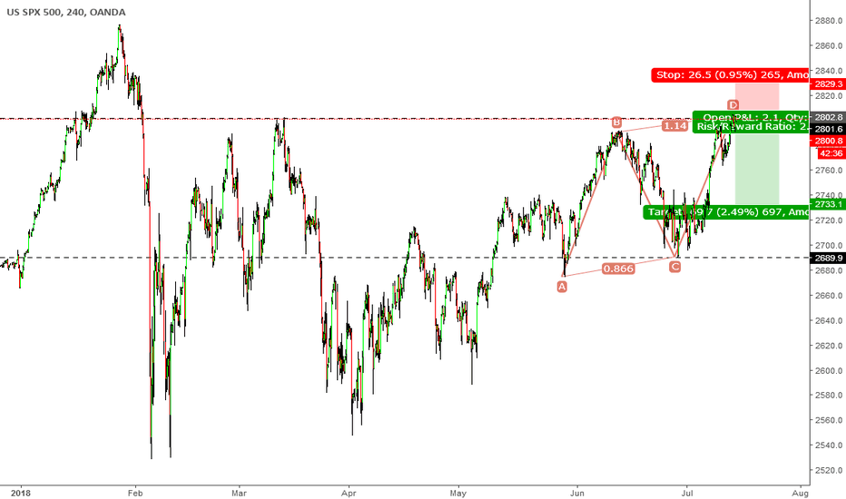 SPX500USD: ab=cd compelet in s&p