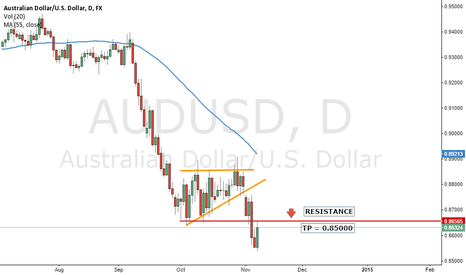 AUDUSD: 2 candles down