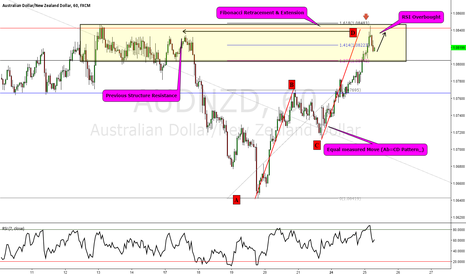 AUDNZD: AUDNZD: CTS Short Opportunity
