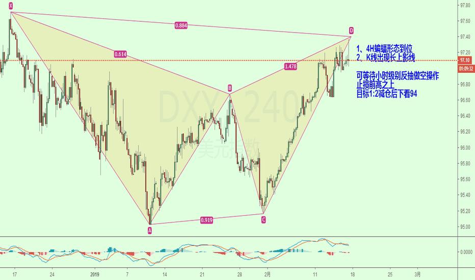 DXY: 美元蝙蝠做空形态出现