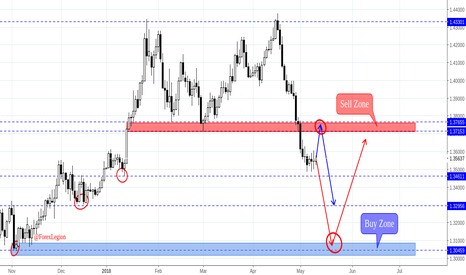 GBPUSD: GBP USD can continue to move Down
