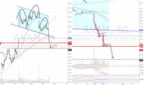 AKAM: H&S orderly breakdown