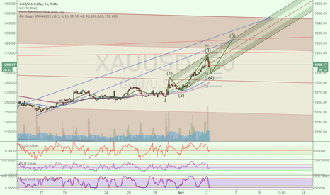 XAUUSD: Modified Schiff pitchfork and elliot waves analysis