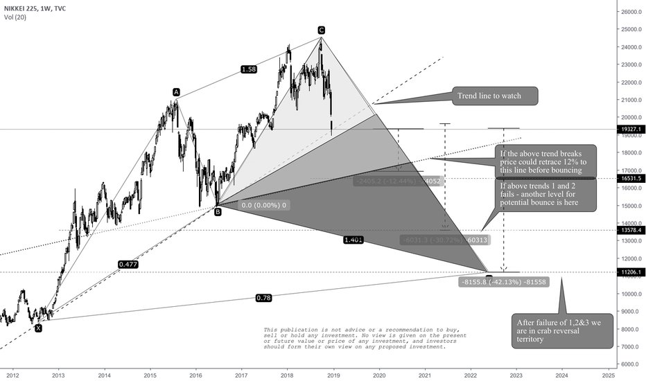 NI225: NIKKEI where will it bounce? #trading