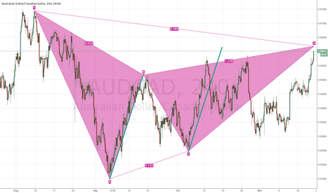 AUDCAD: DAILY BEARISH GARTLEY WITH AB=CD