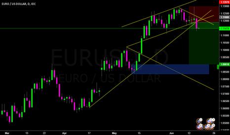EURUSD: Red Arrow 10: Short EU with PA + CF