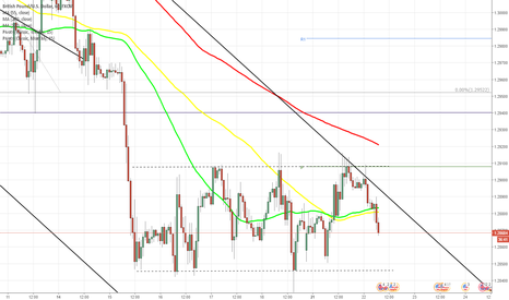 GBPUSD: GBP/USD rebounds from weekly PP at 1.2910