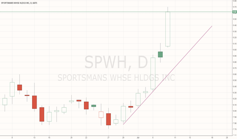 SPWH: Growing like crazy