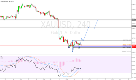 XAUUSD: Head and shoulders bottom+61.8%