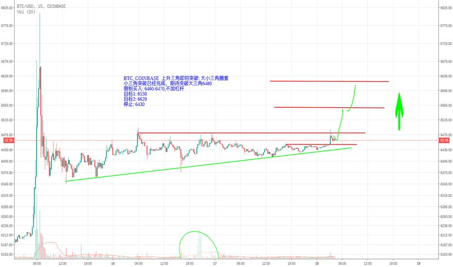 BTCUSD: 比特币COINBASE 即将突破上升三角