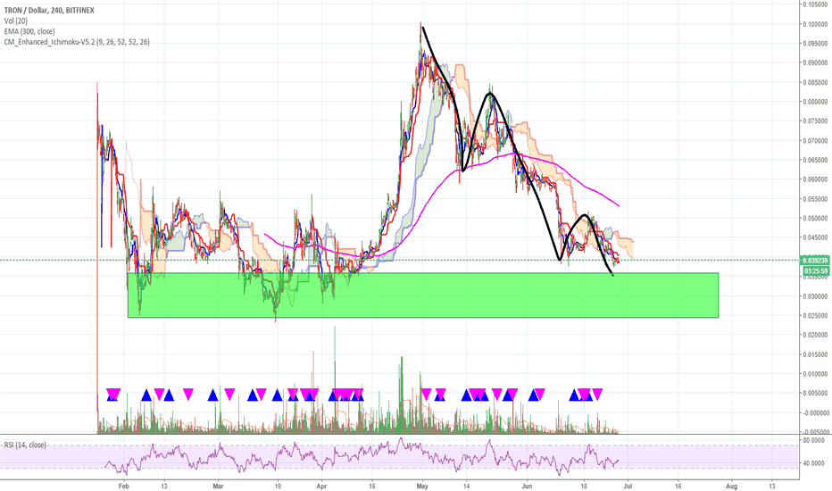 TRXUSD: Tron ... worth a shot?