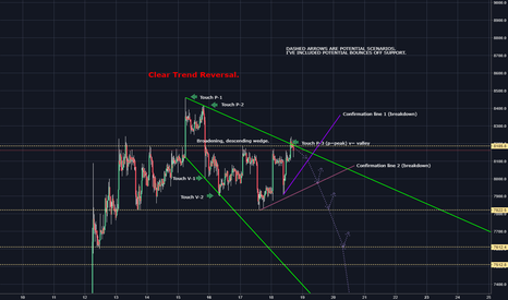 BTCUSD: Here's another way to look at this.