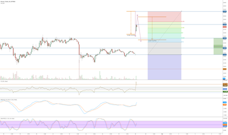 BTCUSD: Time to leave Tradingview?