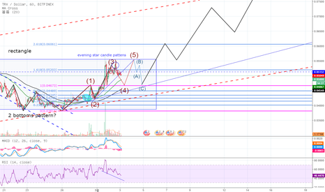 TRXUSD: Tron(trx) 트론 update : Is short target 0.047 dollars probable?
