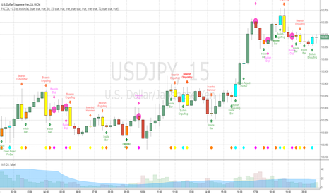 USDJPY: Price Action Candles v0.3 by JustUncleL