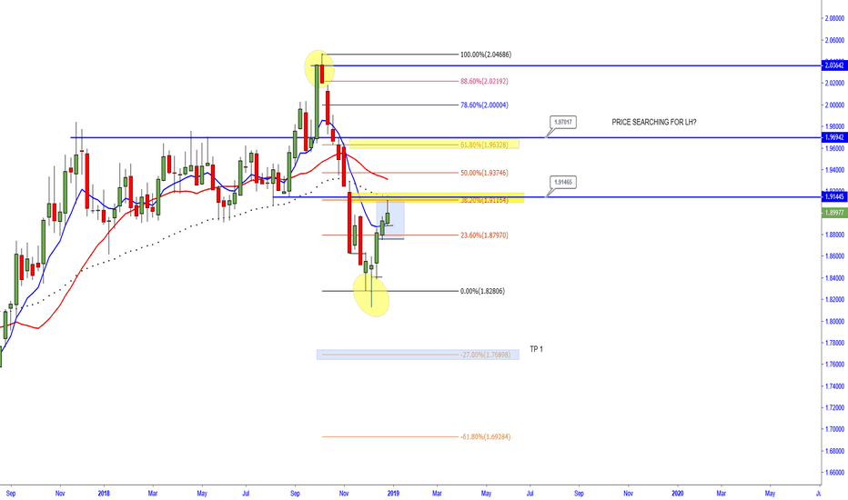 GBPNZD: GBP/NZD -   Price searching for a LH