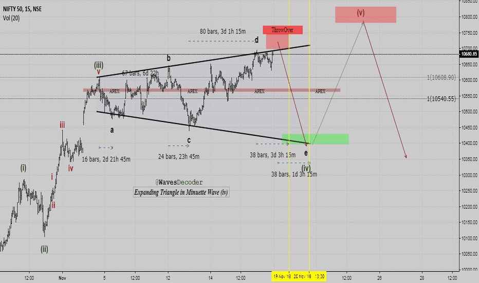 NIFTY: Expanding Triangle in Nifty50