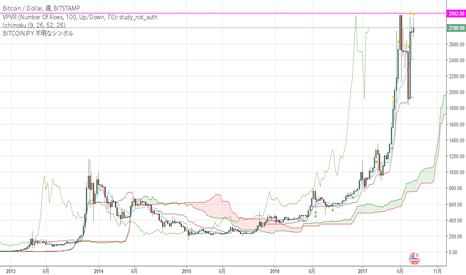 BTCUSD: ビットコインハードフォーク目前に最高値更新か?