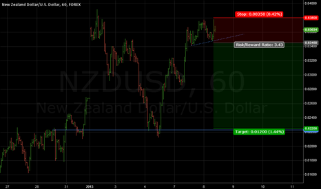 NZDUSD: NZDUSD trading plan
