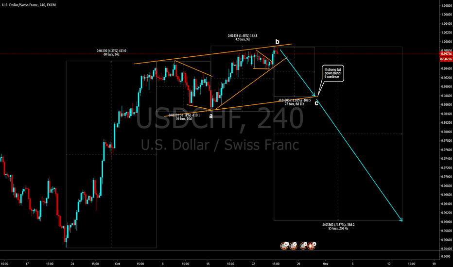 USDCHF: Sell the USDCHF reversal entry